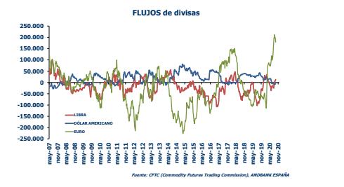 grafico del euro dolar y libra