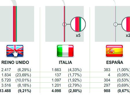 ¿A cuánto toca cada país en deuda griega, irlandesa y portuguesa?