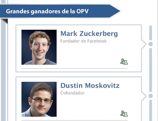 ¿Conseguirá Facebook un 'Me Gusta' en bolsa?