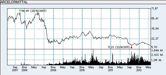 ArcelorMittal, compra en las rebajas del Ibex
