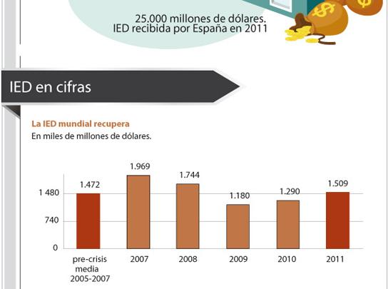 Examen a la inversión extranjera directa: vehículo de progreso