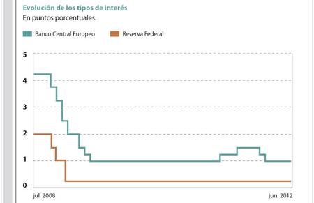 Objetivos y tendencias del BCE y de la FED