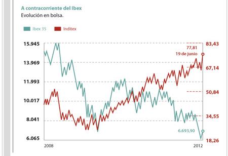 Inditex a contracorriente: dispara sus beneficios y ya es la más grande del Ibex