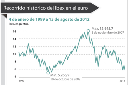Evolución de los principales índices bursátiles