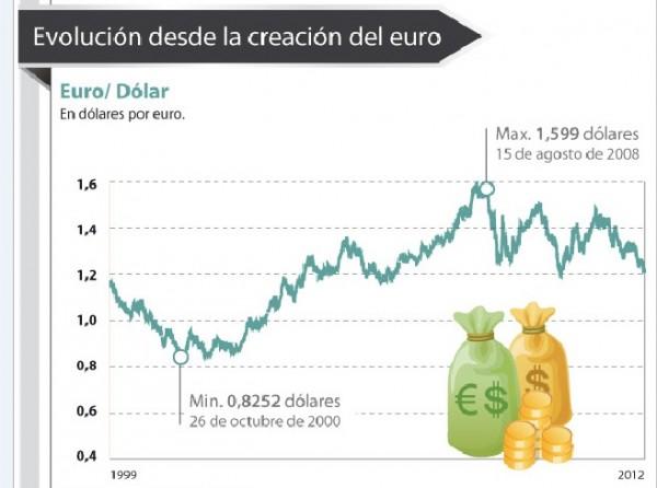 Tipo de cambio Euro/dólar en perspectiva