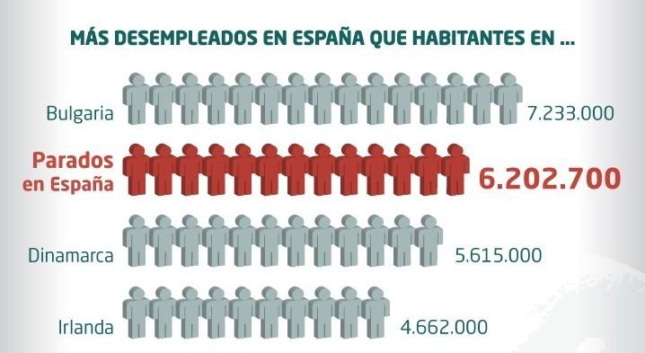 Infografía: Se rompe la barrera de los 6 millones