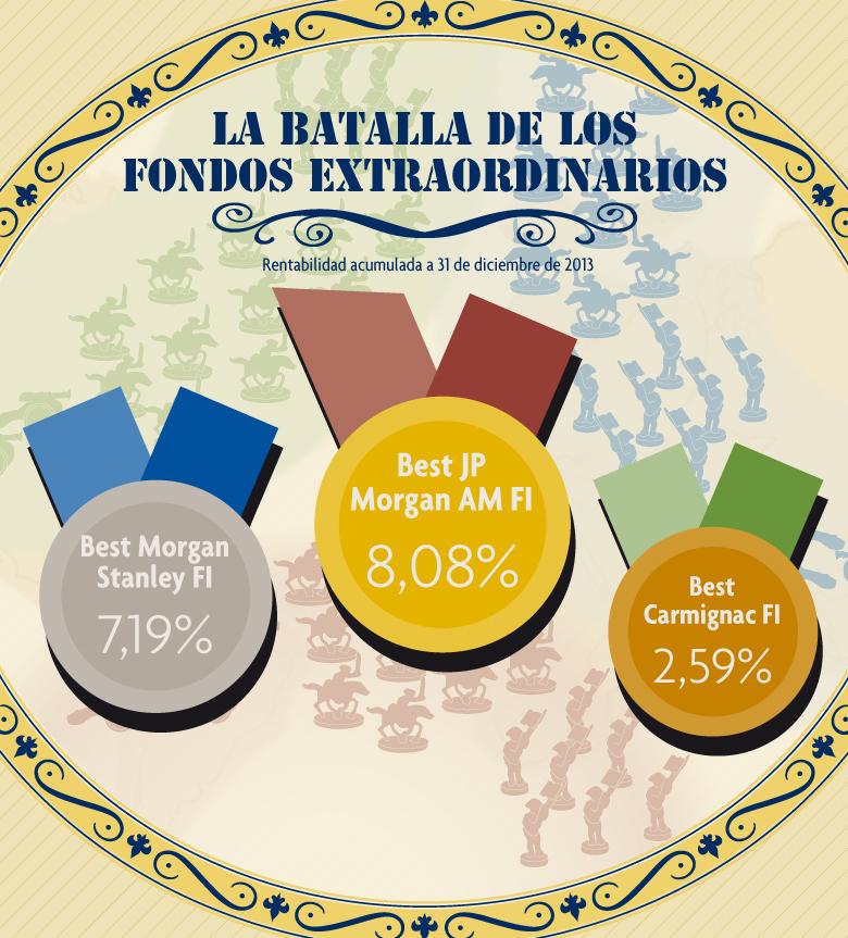 Infografía. La Batalla de los Fondos Extraordinarios