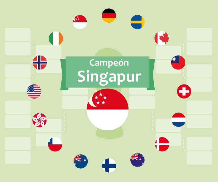 Infografía: ¿Quién ganaría el Mundial de los negocios?