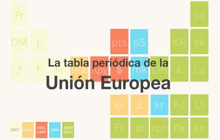 La tabla periódica de la Unión Europea (infografía)