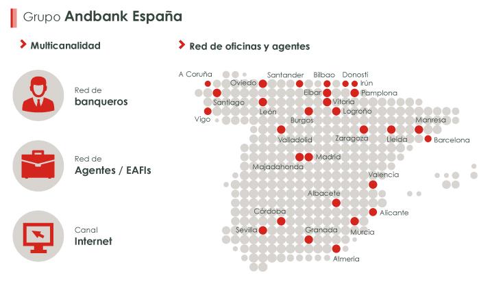 Andbank en cifras, infografía