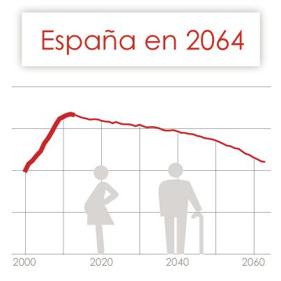 ¿Cómo será España en 2.064?
