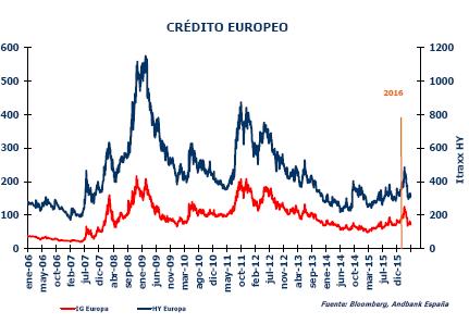 Esperando al BCE – Informe de Estrategia Semanal