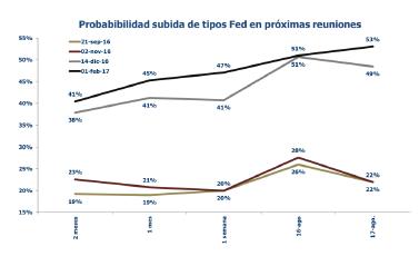 Las expectativas de subidas de tipos en EEUU se retrasan ligeramente. Informe semanal de mercados