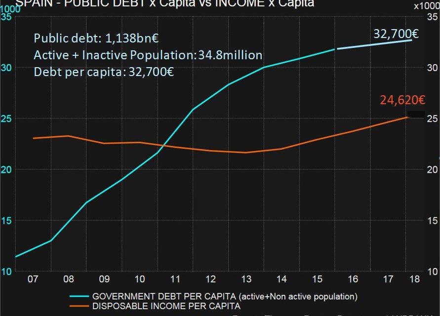 ¿Deuda sobre PIB? Flash note de Álex Fusté