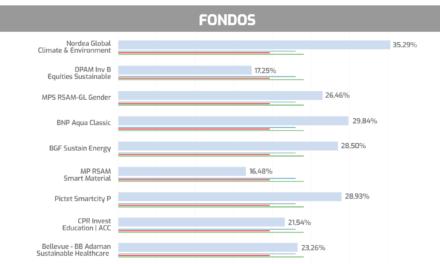 Fondos ESG que baten en rentabilidad a los índices