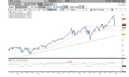 ¿Qué hacemos ante las últimas caídas en los mercados por el coronavirus?
