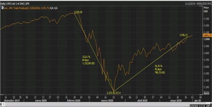 El S&P ha recuperado el 71% de lo perdido por el Covid -19 ¿Y ahora? – #LosGráficosdeÁlex