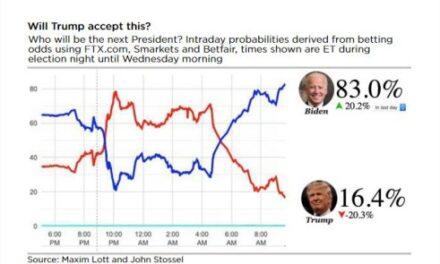 Elecciones Estadounidenses: MONTAÑA RUSA