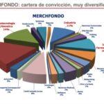 LA Consistencia de MERCHFONDO, Un FONDO DE AUTOr DE GESTiÓN ARTESANA