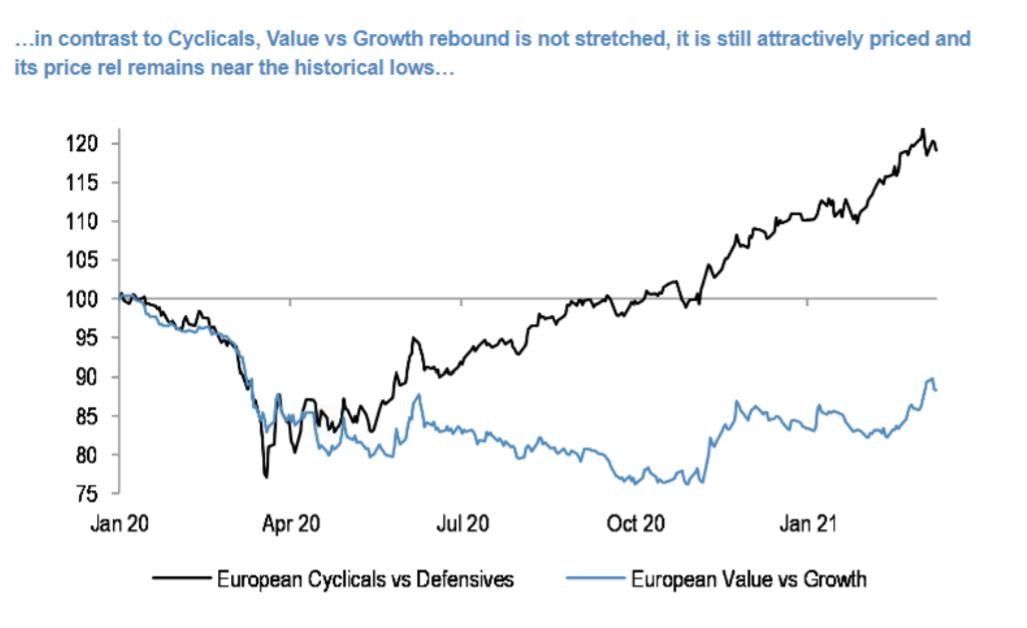 Un año de cíclicas en los mercados