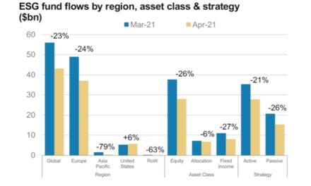 ESG: Flujos por región, asset class y estrategia