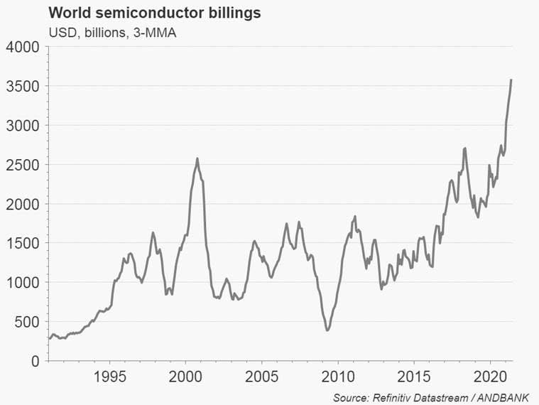 Envíos globales de semiconductores – #LOSGRÁFICOSDEÁLEX